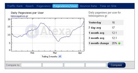 Alexa pageviews/users